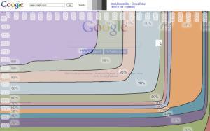 Google Browser Size Google.com